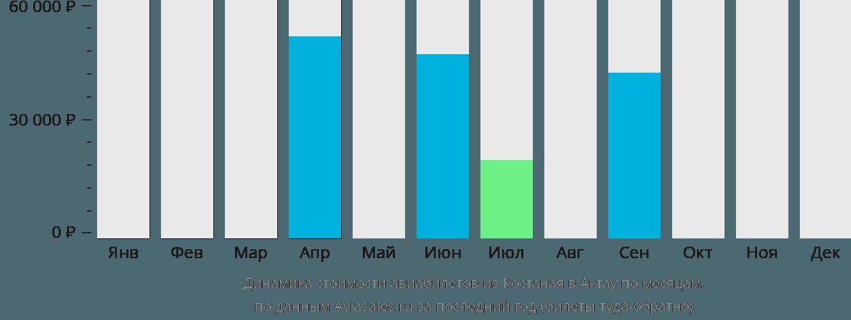 Динамика стоимости авиабилетов из Костаная в Актау по месяцам