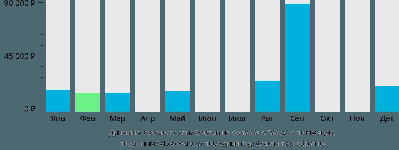 Динамика стоимости авиабилетов из Костаная в Ташкент по месяцам