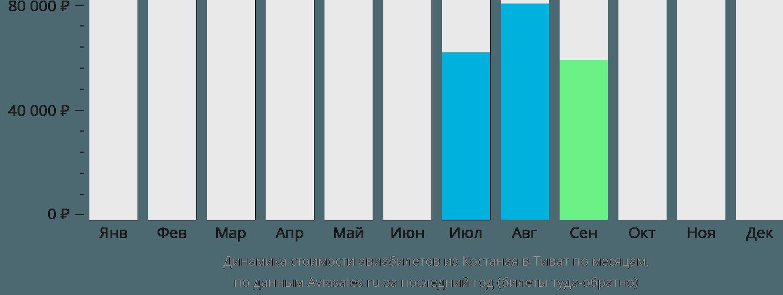 Динамика стоимости авиабилетов из Костаная в Тиват по месяцам
