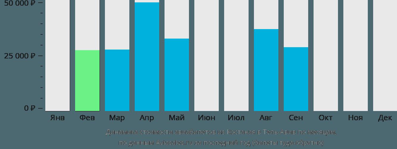 Динамика стоимости авиабилетов из Костаная в Тель-Авив по месяцам