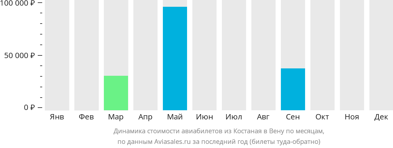 Динамика стоимости авиабилетов из Костаная в Вену по месяцам