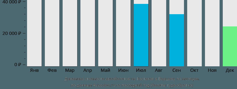 Динамика стоимости авиабилетов из Костаная в Варшаву по месяцам