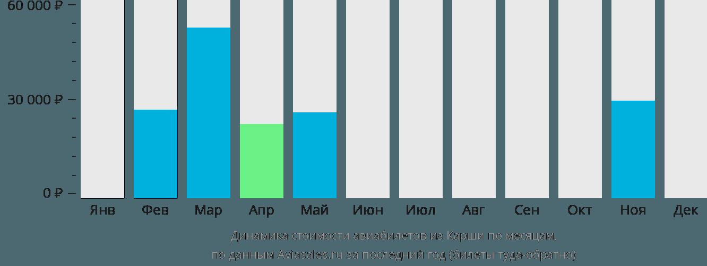 Динамика стоимости авиабилетов из Карши по месяцам