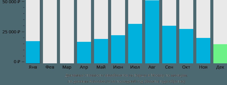 Динамика стоимости авиабилетов из Карши в Москву по месяцам