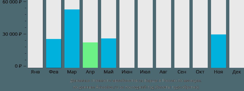 Динамика стоимости авиабилетов из Карши в Россию по месяцам