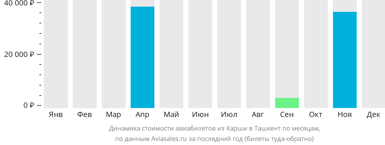 Динамика стоимости авиабилетов из Карши в Ташкент по месяцам