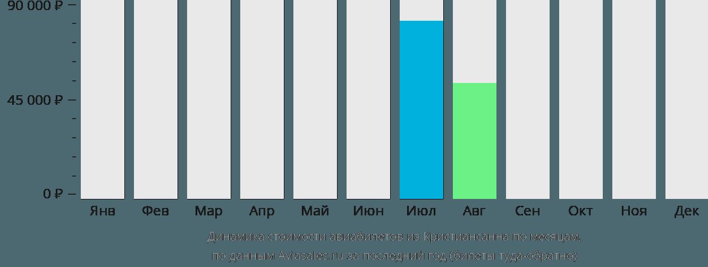 Динамика стоимости авиабилетов из Кристиансанна по месяцам