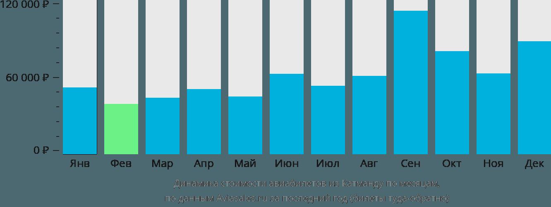 Динамика стоимости авиабилетов из Катманду по месяцам