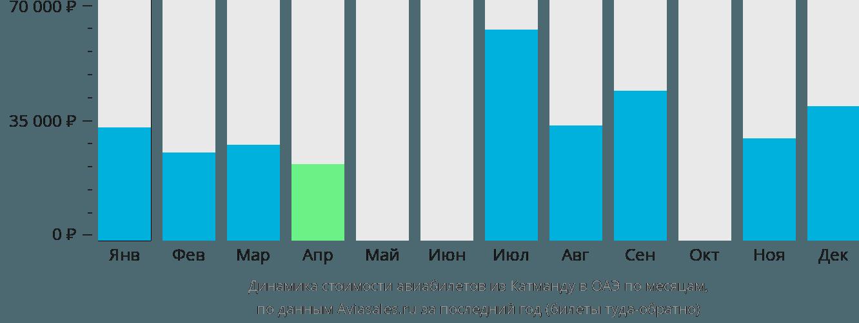 Динамика стоимости авиабилетов из Катманду в ОАЭ по месяцам