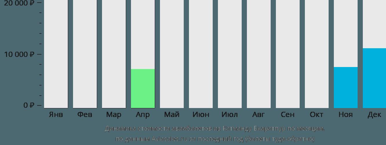 Динамика стоимости авиабилетов из Катманду Бхаратпур по месяцам