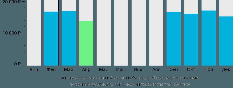 Динамика стоимости авиабилетов из Катманду в Биратнагар по месяцам