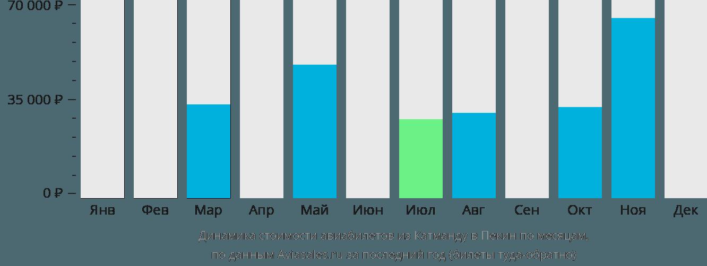 Динамика стоимости авиабилетов из Катманду в Пекин по месяцам