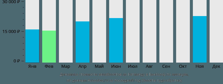 Динамика стоимости авиабилетов из Катманду в Бангалор по месяцам