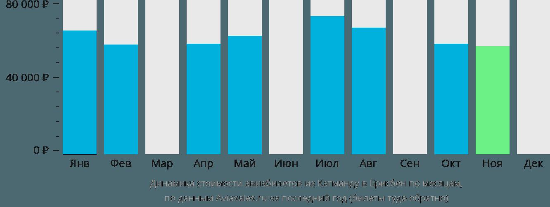 Динамика стоимости авиабилетов из Катманду в Брисбен по месяцам