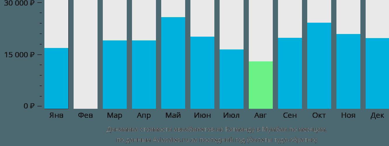 Динамика стоимости авиабилетов из Катманду в Мумбаи по месяцам