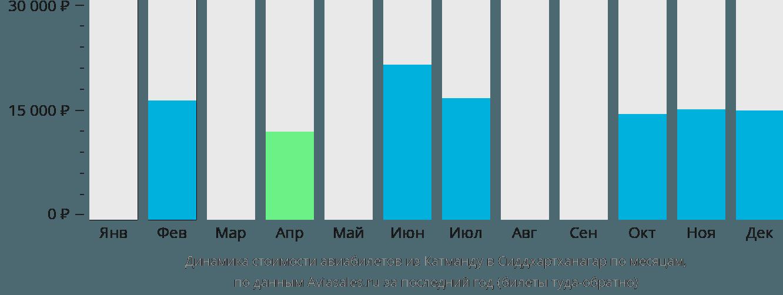 Динамика стоимости авиабилетов из Катманду в Сиддхартханагар по месяцам