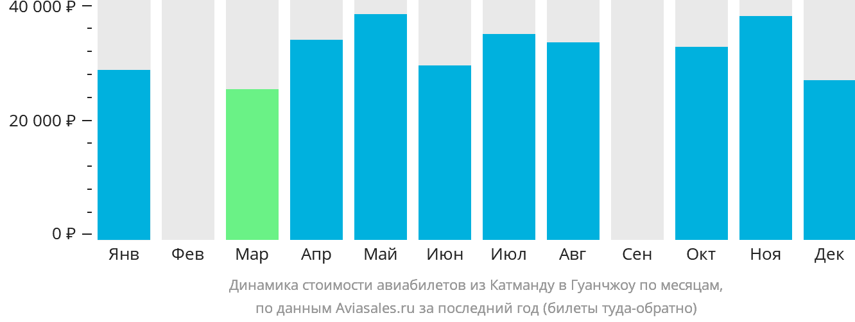 Динамика стоимости авиабилетов из Катманду в Гуанчжоу по месяцам