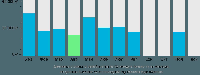 Динамика стоимости авиабилетов из Катманду в Калькутту по месяцам
