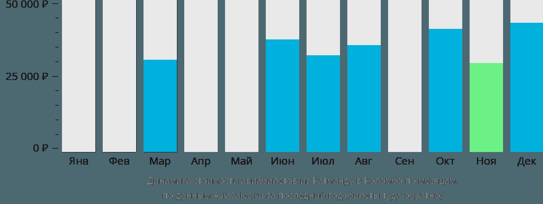 Динамика стоимости авиабилетов из Катманду в Коломбо по месяцам