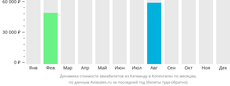 Динамика стоимости авиабилетов из Катманду в Копенгаген по месяцам