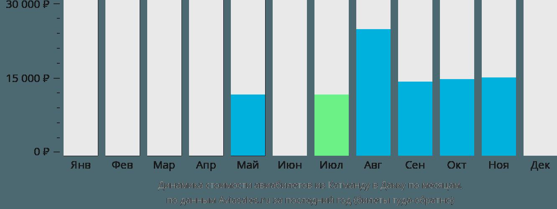 Динамика стоимости авиабилетов из Катманду в Дакку по месяцам
