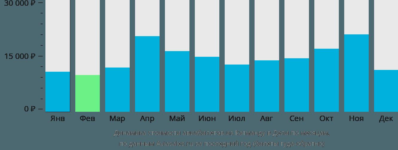 Динамика стоимости авиабилетов из Катманду в Дели по месяцам