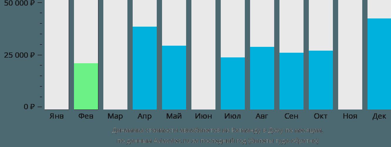 Динамика стоимости авиабилетов из Катманду в Доху по месяцам