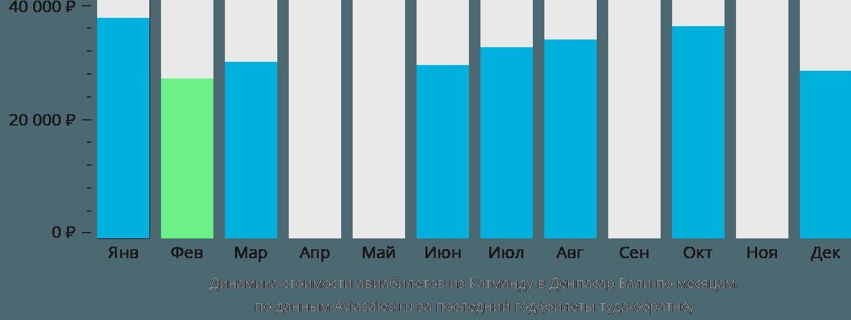 Динамика стоимости авиабилетов из Катманду в Денпасар Бали по месяцам