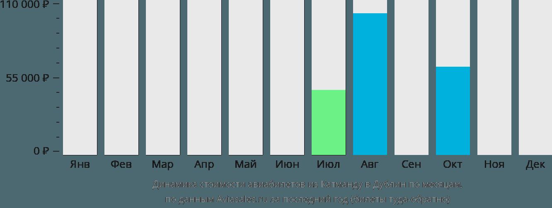 Динамика стоимости авиабилетов из Катманду в Дублин по месяцам