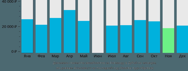Динамика стоимости авиабилетов из Катманду в Дубай по месяцам