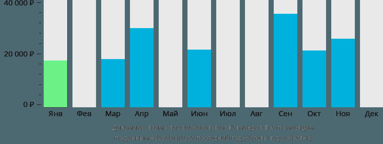 Динамика стоимости авиабилетов из Катманду в Гоа по месяцам