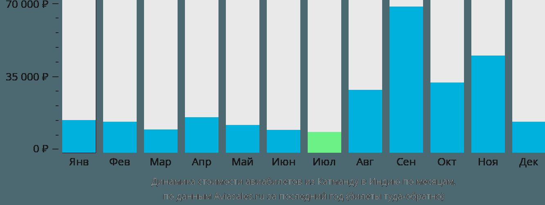 Динамика стоимости авиабилетов из Катманду в Индию по месяцам