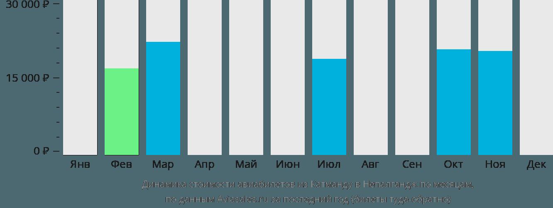 Динамика стоимости авиабилетов из Катманду в Непалгандж по месяцам