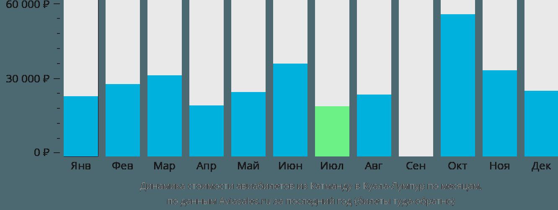 Динамика стоимости авиабилетов из Катманду в Куала-Лумпур по месяцам