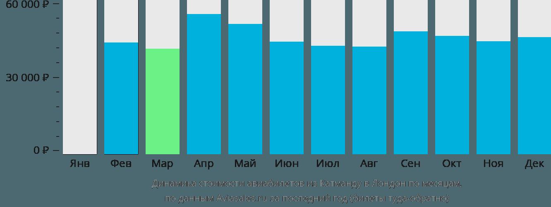 Динамика стоимости авиабилетов из Катманду в Лондон по месяцам