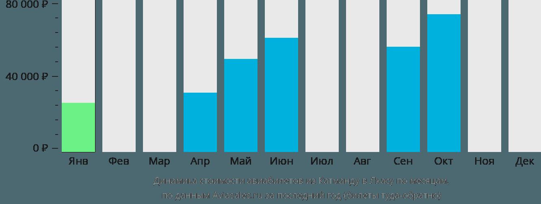 Динамика стоимости авиабилетов из Катманду в Лхасу по месяцам