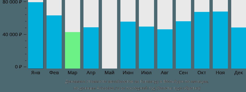 Динамика стоимости авиабилетов из Катманду в Мельбурн по месяцам