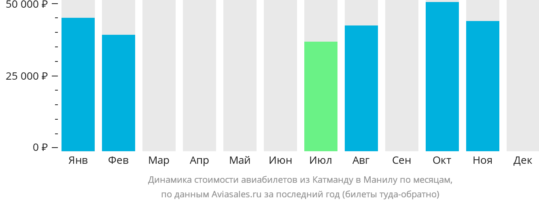 Динамика стоимости авиабилетов из Катманду в Манилу по месяцам