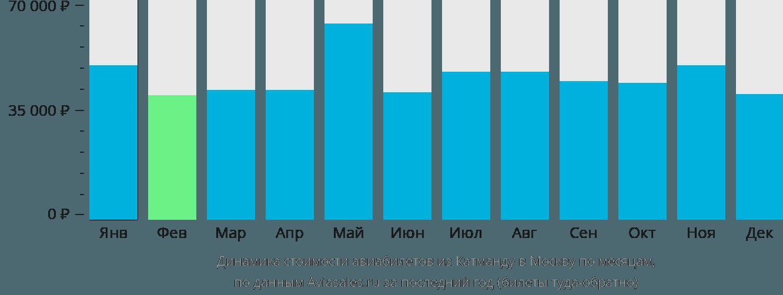 Динамика стоимости авиабилетов из Катманду в Москву по месяцам