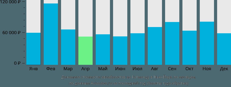 Динамика стоимости авиабилетов из Катманду в Нью-Йорк по месяцам