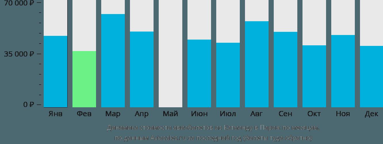 Динамика стоимости авиабилетов из Катманду в Париж по месяцам