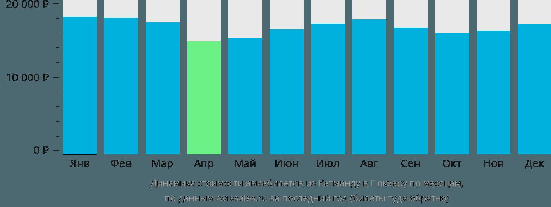 Динамика стоимости авиабилетов из Катманду в Покхару по месяцам