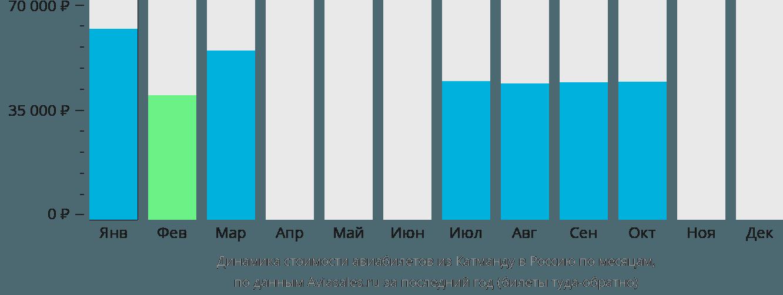 Динамика стоимости авиабилетов из Катманду в Россию по месяцам