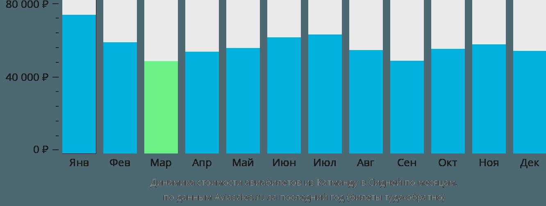 Динамика стоимости авиабилетов из Катманду в Сидней по месяцам