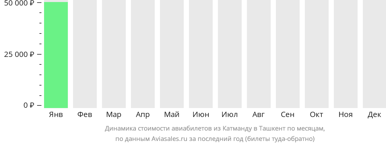 Динамика стоимости авиабилетов из Катманду в Ташкент по месяцам