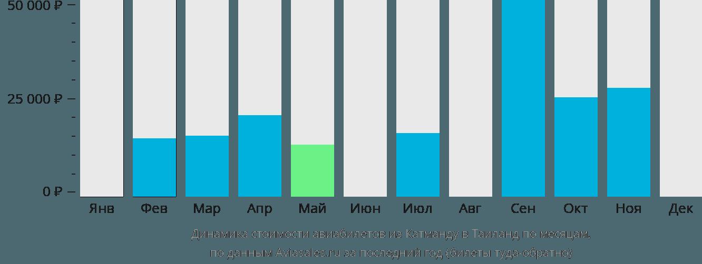 Динамика стоимости авиабилетов из Катманду в Таиланд по месяцам