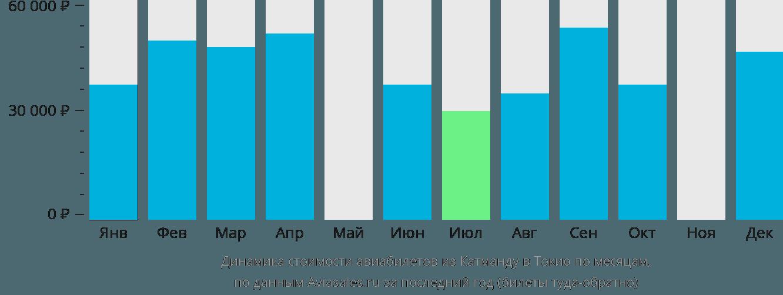 Динамика стоимости авиабилетов из Катманду в Токио по месяцам