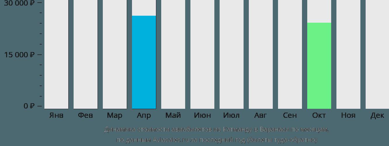 Динамика стоимости авиабилетов из Катманду в Варанаси по месяцам