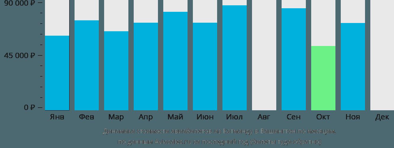 Динамика стоимости авиабилетов из Катманду в Вашингтон по месяцам