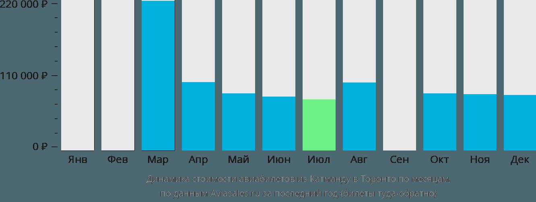 Динамика стоимости авиабилетов из Катманду в Торонто по месяцам